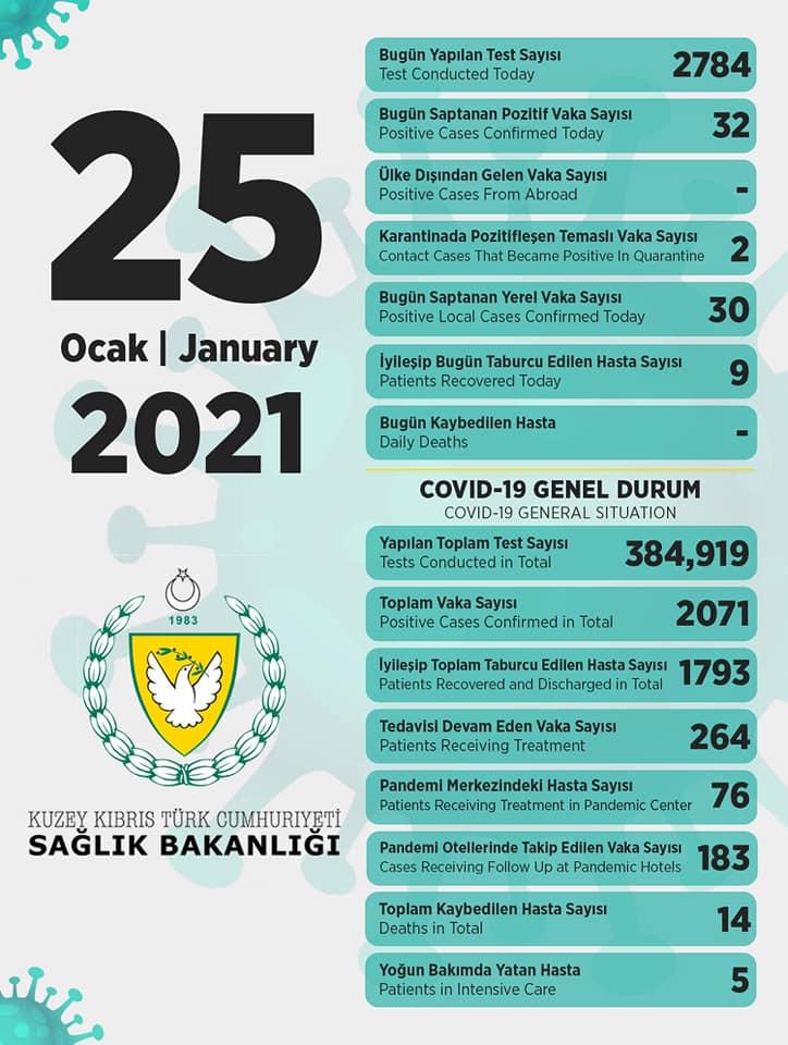 25 января 2021 в ТРСК 32 инфицированных, 9 выписаны